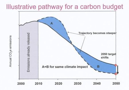 The dotted line = emissions continuing to increase at the present rate for several more years. The solid line = concerted action is taken in the short term. From a presentation by Alice Bows