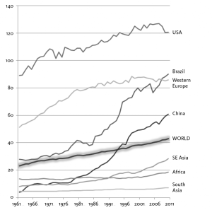 UNEQUAL CONSUMPTION: Meat consumption (kg/person/year), 1961-2010, in selected countries. From The Ecological Hoofprint, p. 83.
