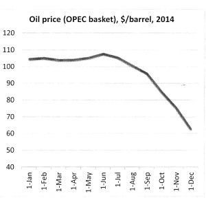 oil price graph