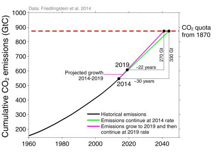 If emissions continue to grow as projected to 2019, and then continue at the 2019 rate, the remaining budget would be used about 22 years from 2019.