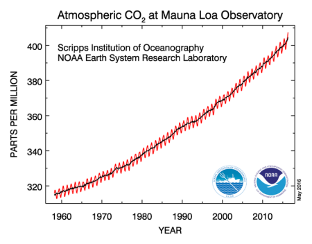 The Keeling curve, which shows the level of carbon dioxide in the atmosphere (parts per million), as recorded at the Mauna Loa observatory in Hawaii