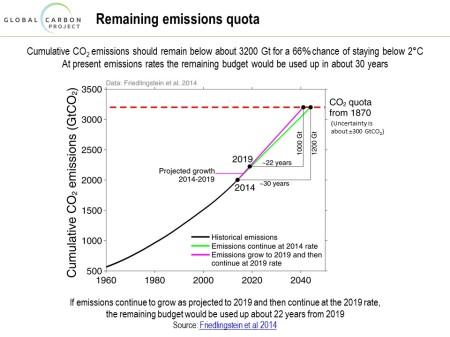 slide-cumulative-emissions